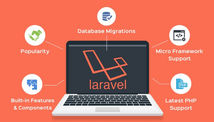 Laravel Web Development Services India-India