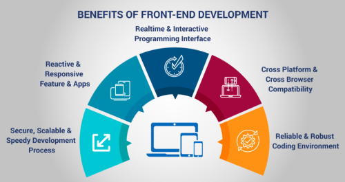 Front-End Web Development Services India
