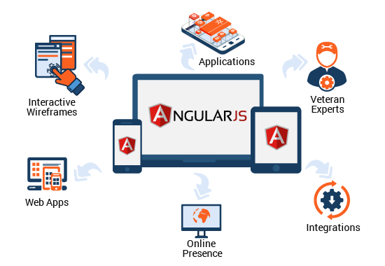 AngularJS Development Services in India -India