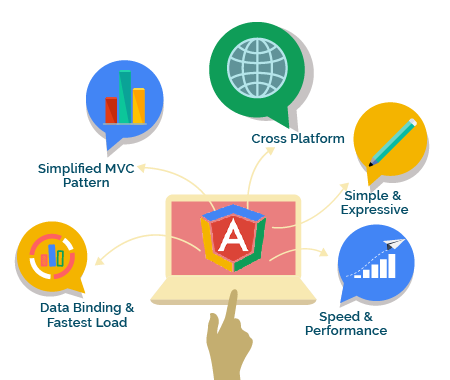 AngularJS Development Services in India